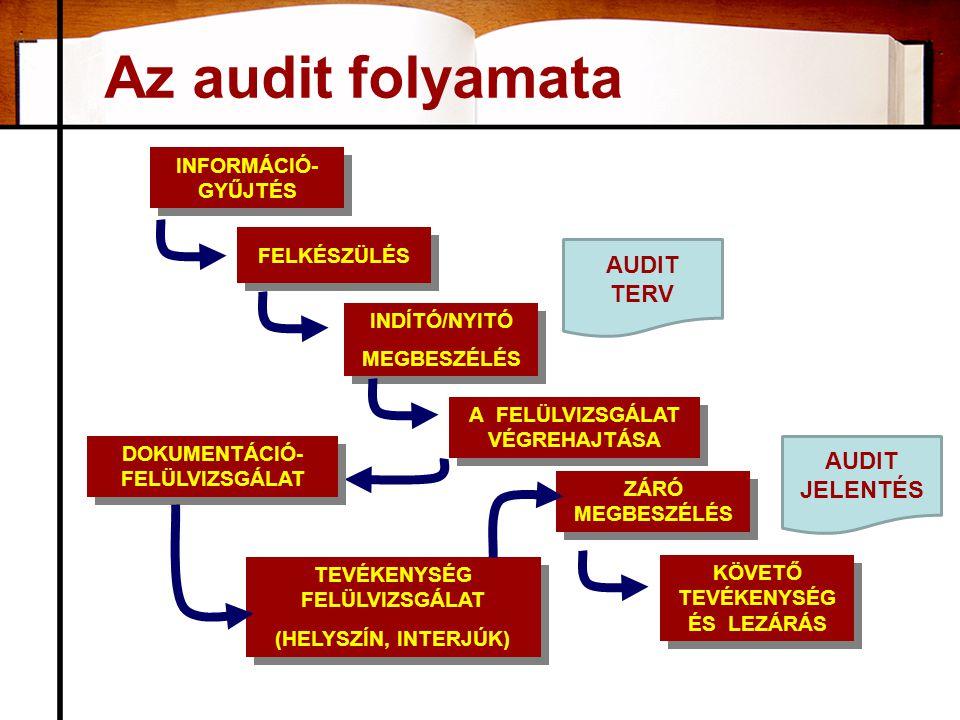 Az audit folyamata INFORMÁCIÓ- GYŰJTÉS FELKÉSZÜLÉS INDÍTÓ/NYITÓ MEGBESZÉLÉS INDÍTÓ/NYITÓ MEGBESZÉLÉS A FELÜLVIZSGÁLAT VÉGREHAJTÁSA ZÁRÓ MEGBESZÉLÉS KÖVETŐ TEVÉKENYSÉG ÉS LEZÁRÁS DOKUMENTÁCIÓ- FELÜLVIZSGÁLAT TEVÉKENYSÉG FELÜLVIZSGÁLAT (HELYSZÍN, INTERJÚK) TEVÉKENYSÉG FELÜLVIZSGÁLAT (HELYSZÍN, INTERJÚK) AUDIT TERV AUDIT JELENTÉS