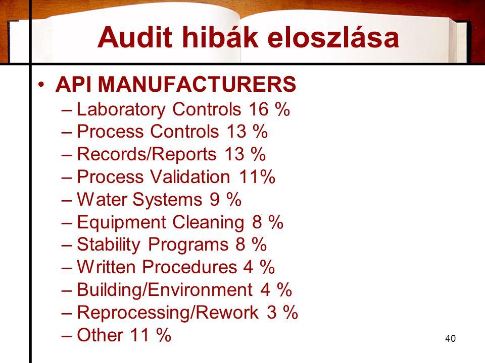 Audit hibák eloszlása •API MANUFACTURERS –Laboratory Controls 16 % –Process Controls 13 % –Records/Reports 13 % –Process Validation 11% –Water Systems