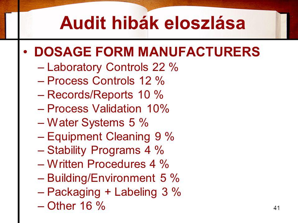 Audit hibák eloszlása •DOSAGE FORM MANUFACTURERS –Laboratory Controls 22 % –Process Controls 12 % –Records/Reports 10 % –Process Validation 10% –Water