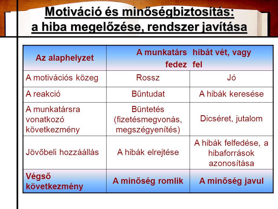 Motiváció és minőségbiztosítás: a hiba megelőzése, rendszer javítása Az alaphelyzet A munkatárs fedez hibát vét, vagy fel A motivációs közegRosszJó A reakcióBűntudatA hibák keresése A munkatársra vonatkozó következmény Büntetés (fizetésmegvonás, megszégyenítés) Dicséret, jutalom Jövőbeli hozzáállásA hibák elrejtése A hibák felfedése, a hibaforrások azonosítása Végső következmény A minőség romlikA minőség javul
