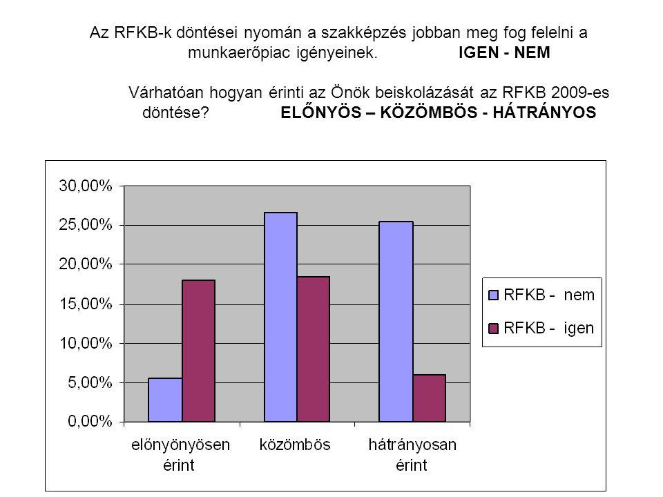 Az RFKB-k döntései nyomán a szakképzés jobban meg fog felelni a munkaerőpiac igényeinek.