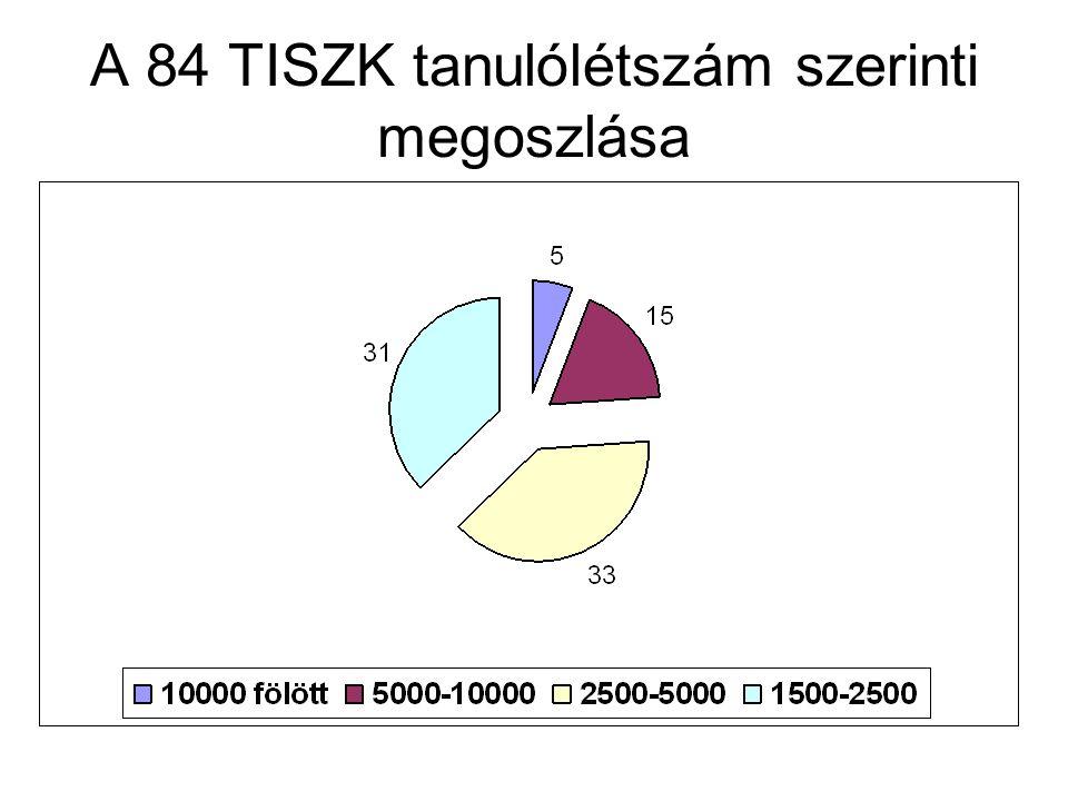 A TISZK-ekbe bevitt iskolák száma N=75
