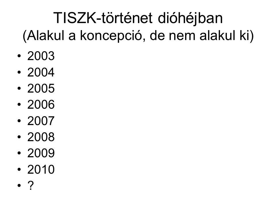 TISZK-történet dióhéjban (Alakul a koncepció, de nem alakul ki) •2003 •2004 •2005 •2006 •2007 •2008 •2009 •2010 •?