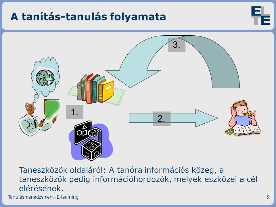 A tanítás-tanulás folyamata Tanulásmenedzsment - E-learning5 1. 2. 3. Taneszközök oldaláról: A tanóra információs közeg, a taneszközök pedig informáci