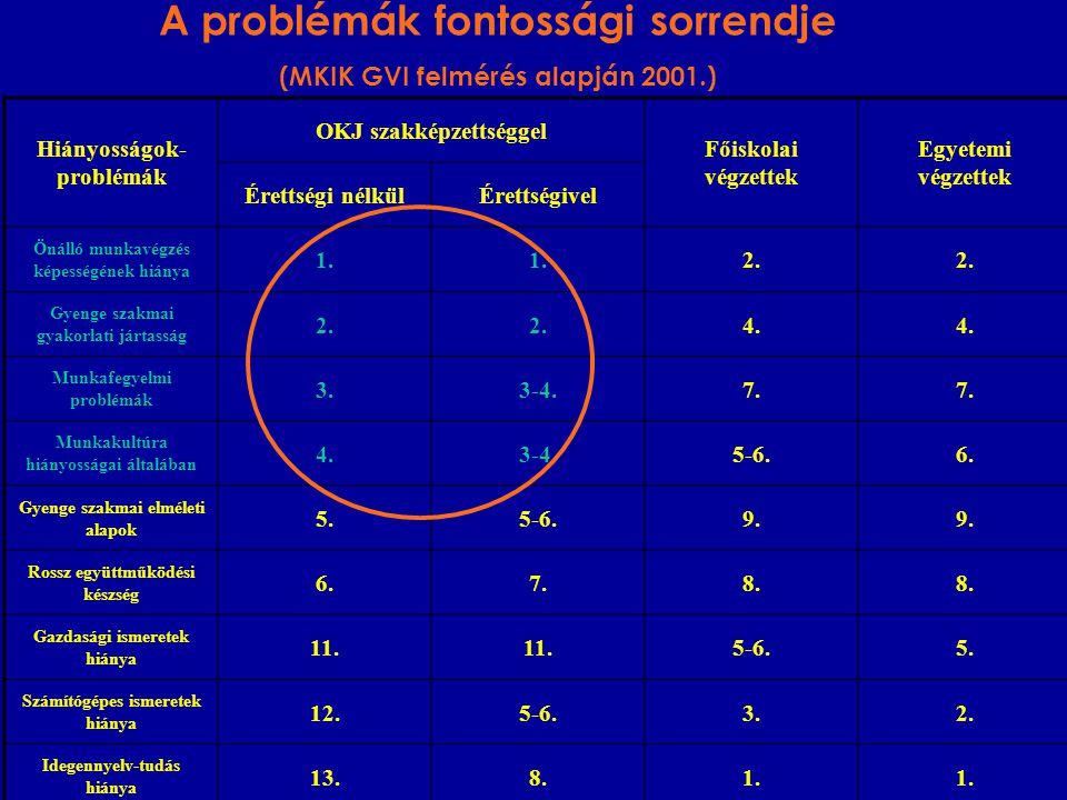 A problémák fontossági sorrendje (MKIK GVI felmérés alapján 2001.) Hiányosságok- problémák OKJ szakképzettséggel Főiskolai végzettek Egyetemi végzette
