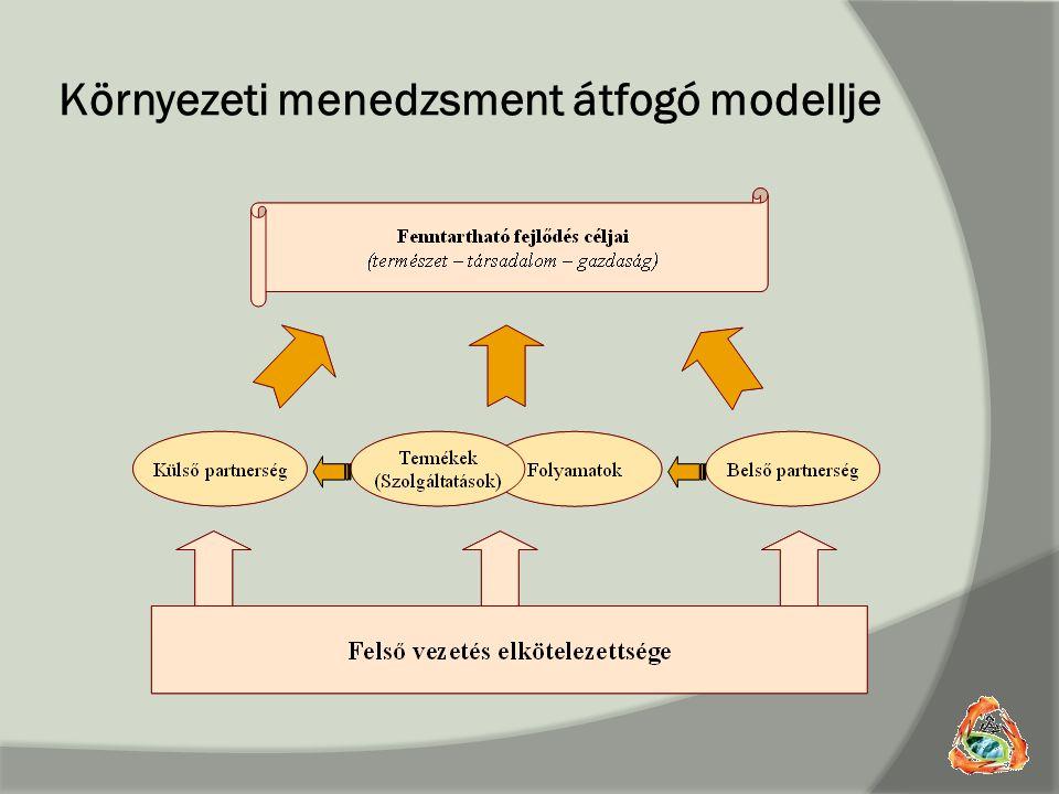 Környezeti menedzsment átfogó modellje