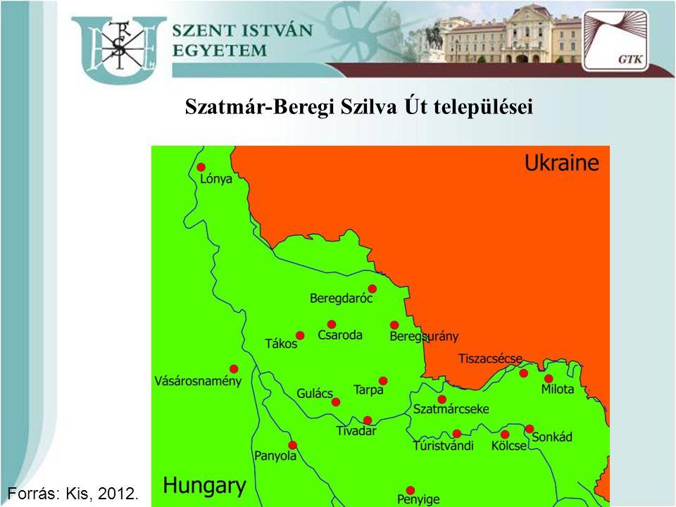 Szatmár-Beregi Szilva Út települései Forrás: Kis, 2012.