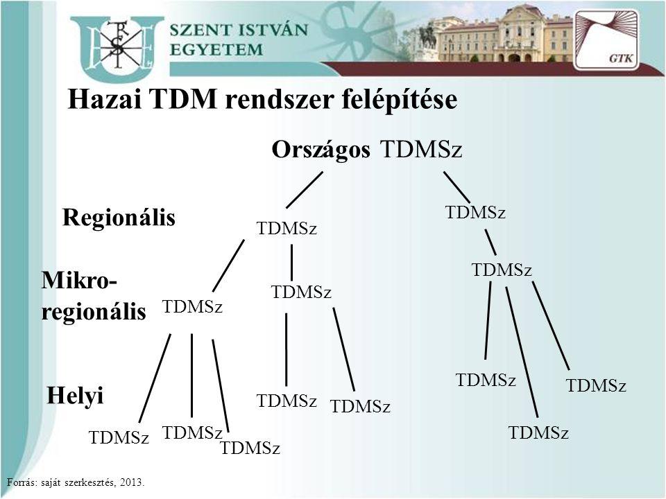 TDMSz Helyi Mikro- regionális Regionális TDMSz Országos TDMSz Forrás: saját szerkesztés, 2013. Hazai TDM rendszer felépítése TDMSz