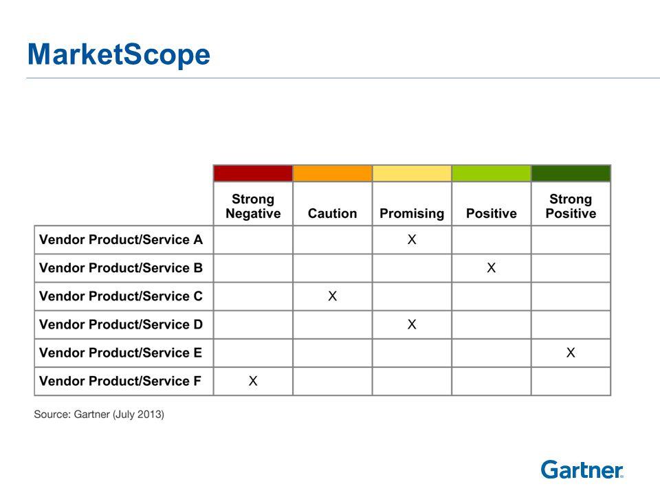 MarketScope
