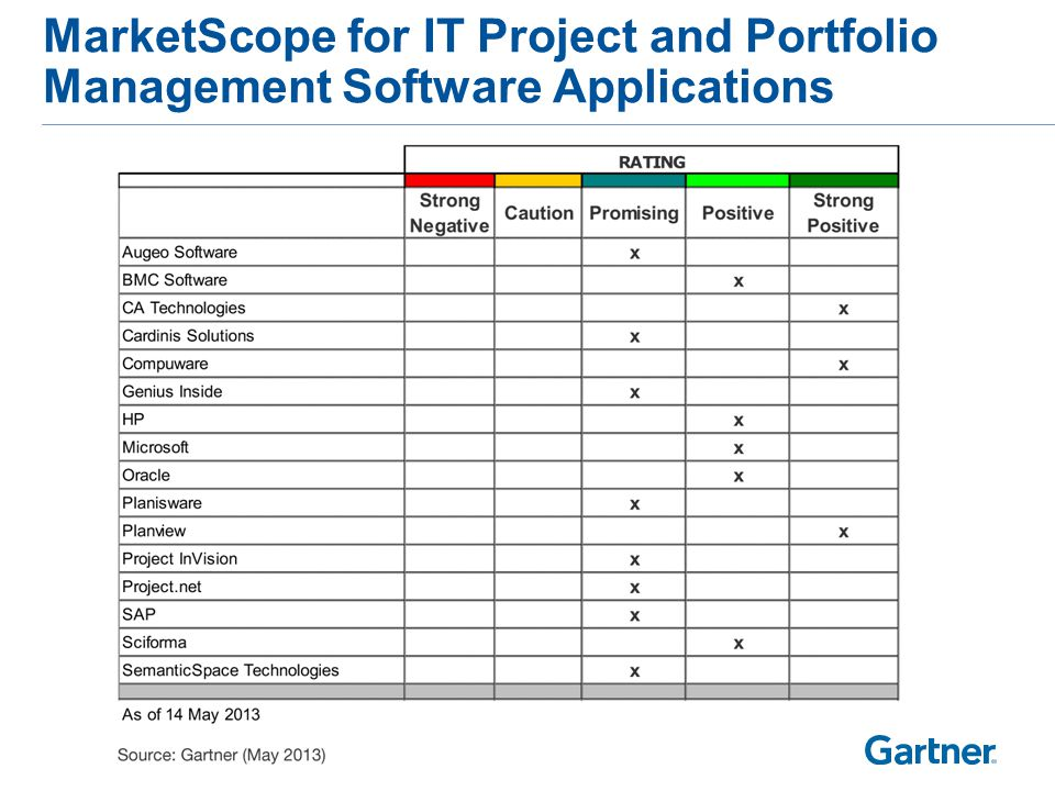 MarketScope for IT Project and Portfolio Management Software Applications