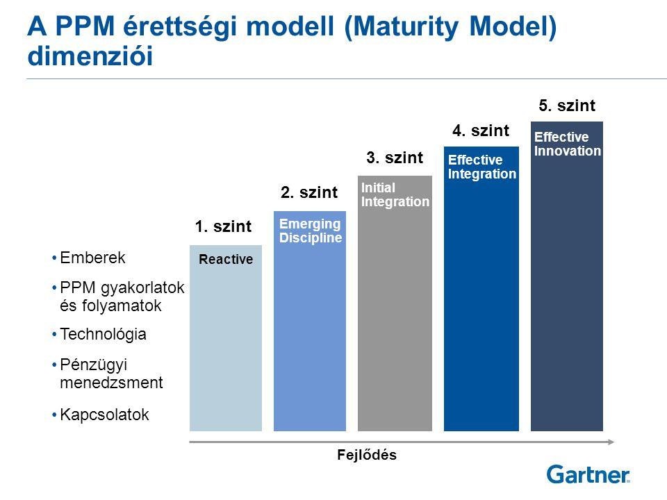 A PPM érettségi modell (Maturity Model) dimenziói 1. szint 3. szint 2. szint 4. szint 5. szint Fejlődés •Technológia •Emberek •PPM gyakorlatok és foly