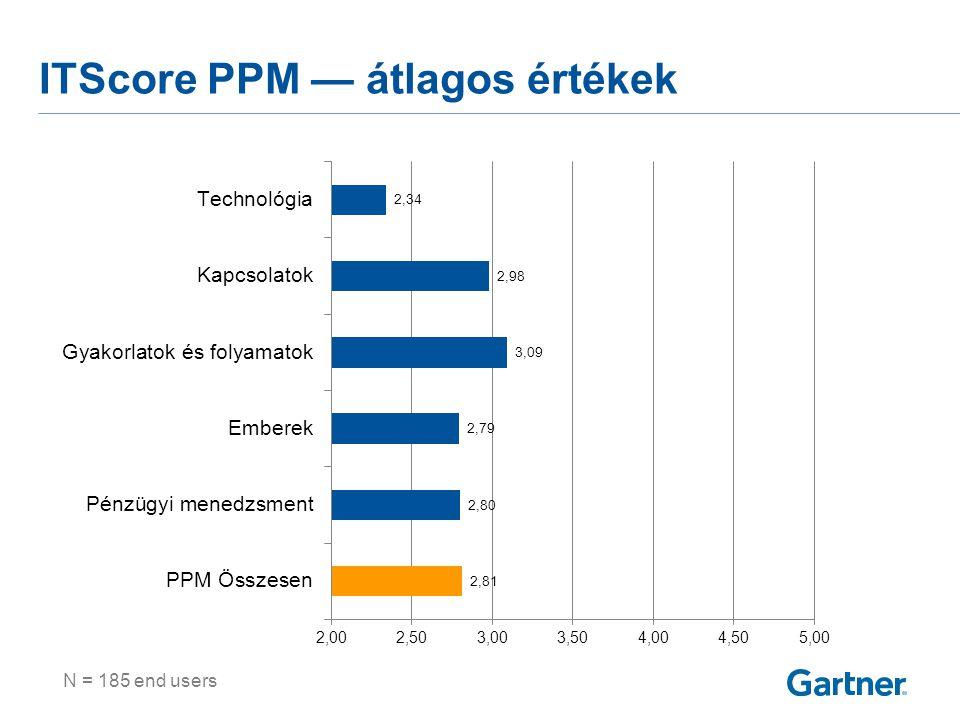 N = 185 end users ITScore PPM — átlagos értékek