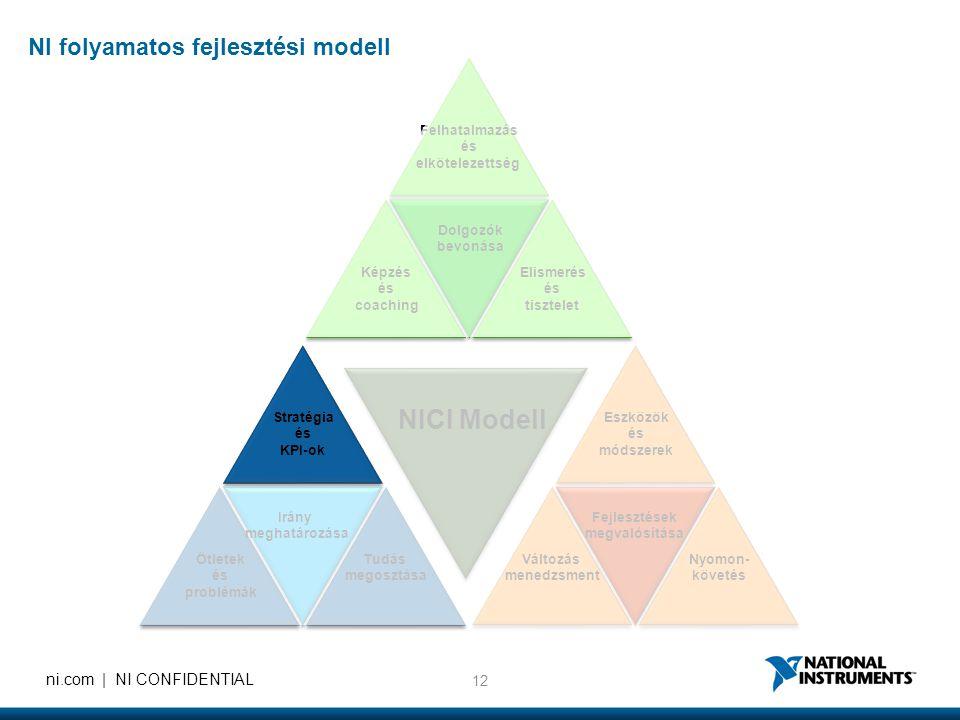 12 ni.com | NI CONFIDENTIAL Eszközök és módszerek Felhatalmazás és elkötelezettség Elismerés és tisztelet Képzés és coaching Nyomon- követés Változás