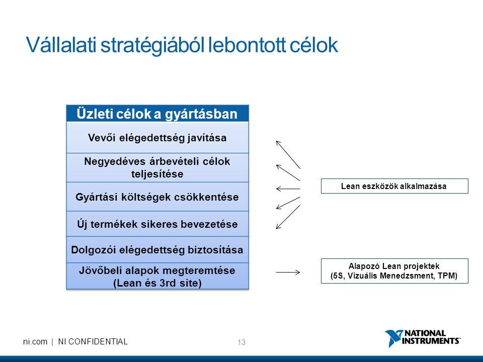13 ni.com | NI CONFIDENTIAL Vállalati stratégiából lebontott célok Alapozó Lean projektek (5S, Vizuális Menedzsment, TPM) Lean eszközök alkalmazása
