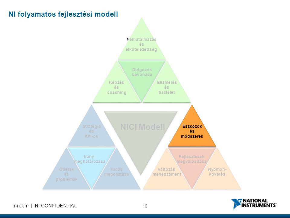 15 ni.com | NI CONFIDENTIAL Felhatalmazás és elkötelezettség Elismerés és tisztelet Képzés és coaching Nyomon- követés Változás menedzsment Stratégia