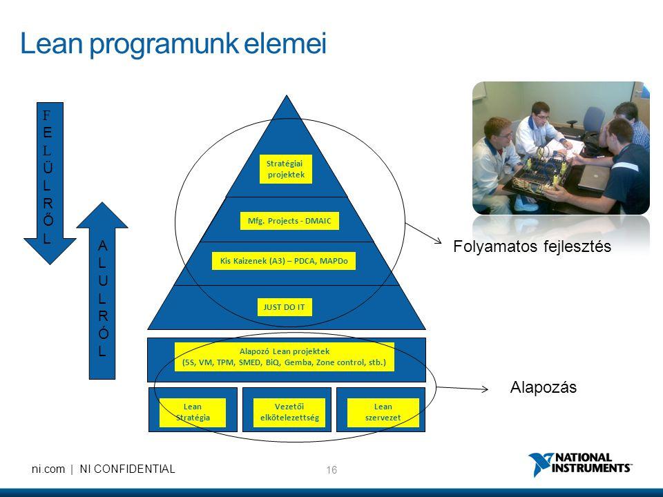 16 ni.com | NI CONFIDENTIAL Lean programunk elemei Stratégiai projektek Mfg. Projects - DMAIC Kis Kaizenek (A3) – PDCA, MAPDo JUST DO IT Alapozó Lean