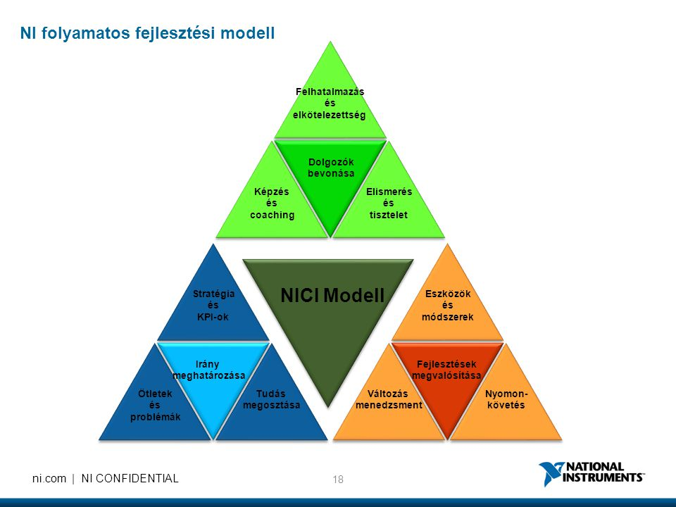 18 ni.com | NI CONFIDENTIAL Felhatalmazás és elkötelezettség Elismerés és tisztelet Képzés és coaching Eszközök és módszerek Nyomon- követés Változás