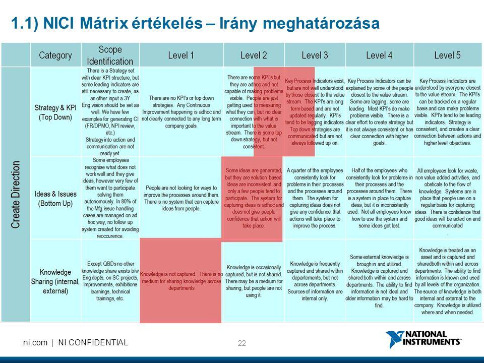 22 ni.com | NI CONFIDENTIAL 1.1) NICI Mátrix értékelés – Irány meghatározása