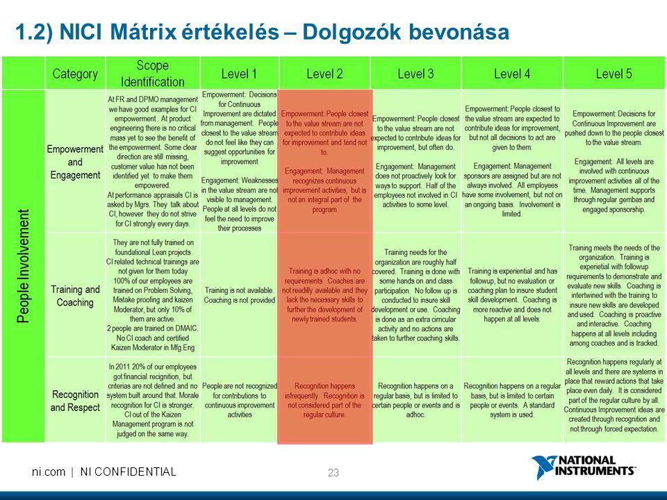 23 ni.com | NI CONFIDENTIAL 1.2) NICI Mátrix értékelés – Dolgozók bevonása