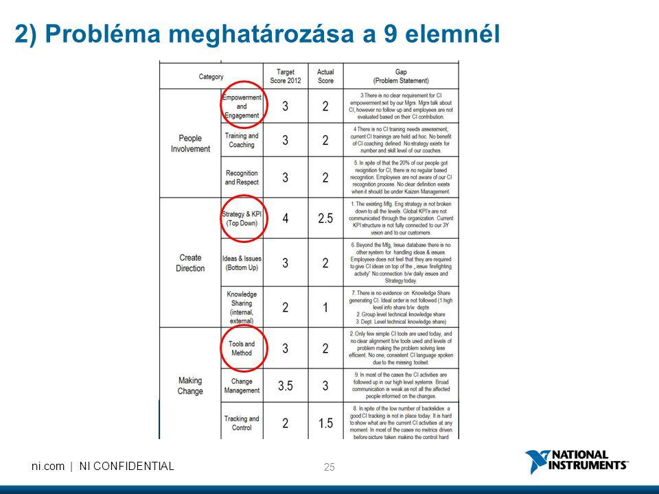 25 ni.com | NI CONFIDENTIAL 2) Probléma meghatározása a 9 elemnél