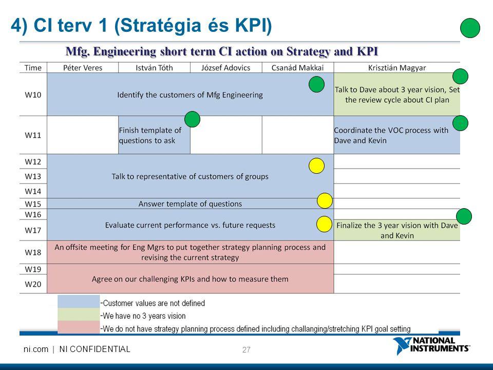 27 ni.com | NI CONFIDENTIAL 4) CI terv 1 (Stratégia és KPI)