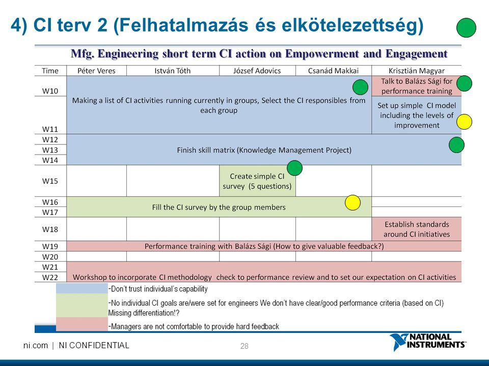 28 ni.com | NI CONFIDENTIAL 4) CI terv 2 (Felhatalmazás és elkötelezettség)