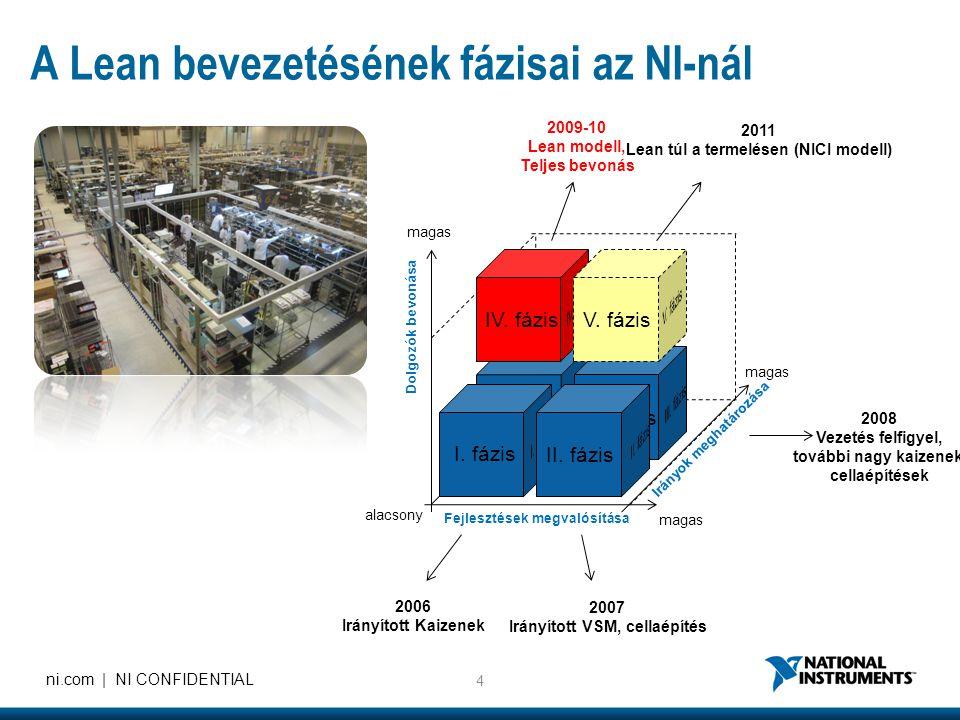 4 ni.com | NI CONFIDENTIAL magas Irányok meghatározása IV. fázis Fejlesztések megvalósítása Dolgozók bevonása Irányok meghatározása III. fázisV. fázis