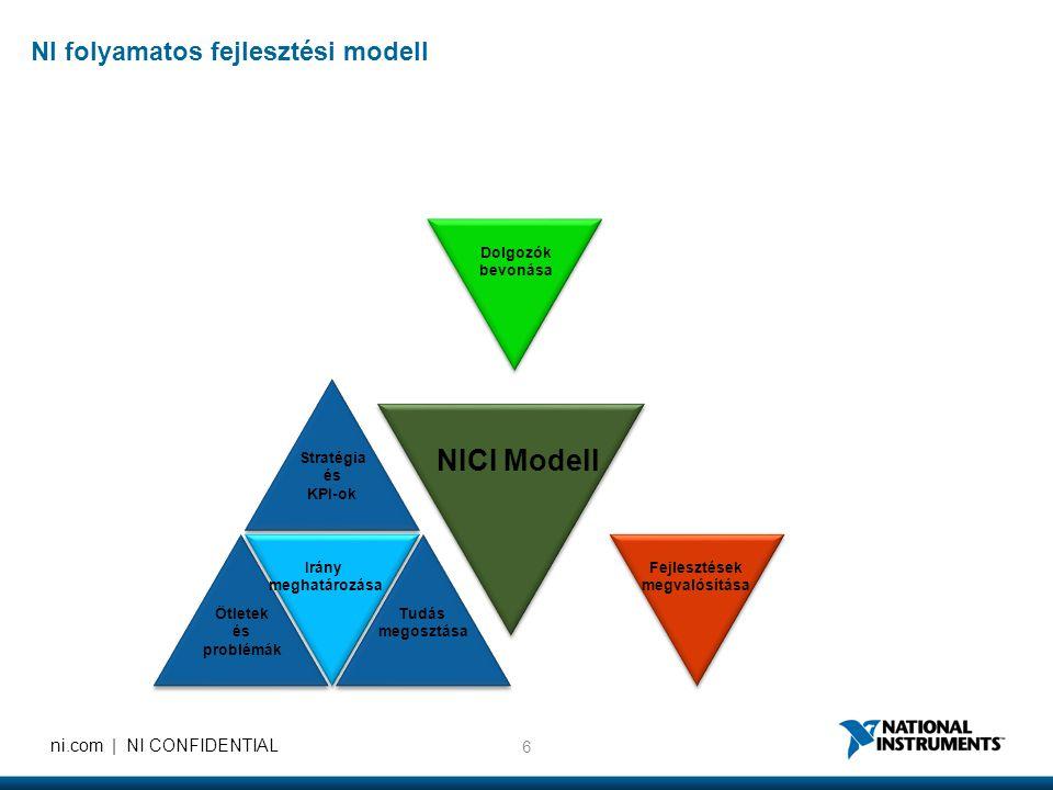 6 ni.com | NI CONFIDENTIAL Stratégia és KPI-ok Tudás megosztása Ötletek és problémák Dolgozók bevonása Fejlesztések megvalósítása Irány meghatározása