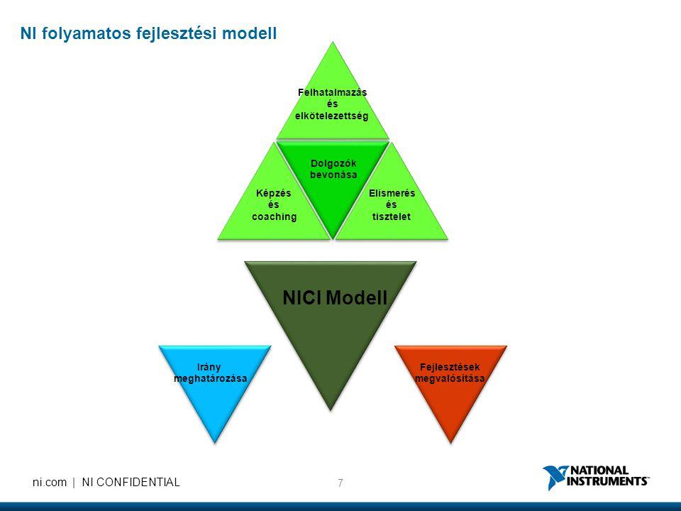 7 ni.com | NI CONFIDENTIAL Felhatalmazás és elkötelezettség Elismerés és tisztelet Képzés és coaching Dolgozók bevonása Fejlesztések megvalósítása Irá
