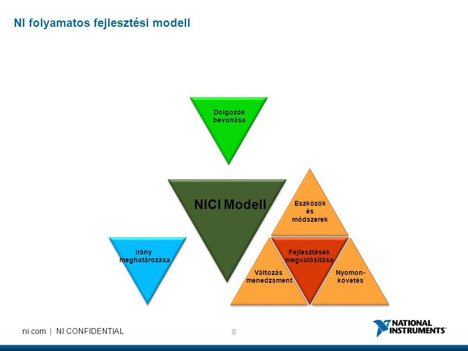8 ni.com | NI CONFIDENTIAL Eszközök és módszerek Nyomon- követés Változás menedzsment Dolgozók bevonása Fejlesztések megvalósítása Irány meghatározása