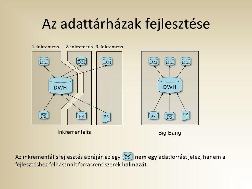 Az adattárházak fejlesztése Az inkrementális fejlesztés ábráján az egy nem egy adatforrást jelez, hanem a fejlesztéshez felhasznált forrásrendszerek h