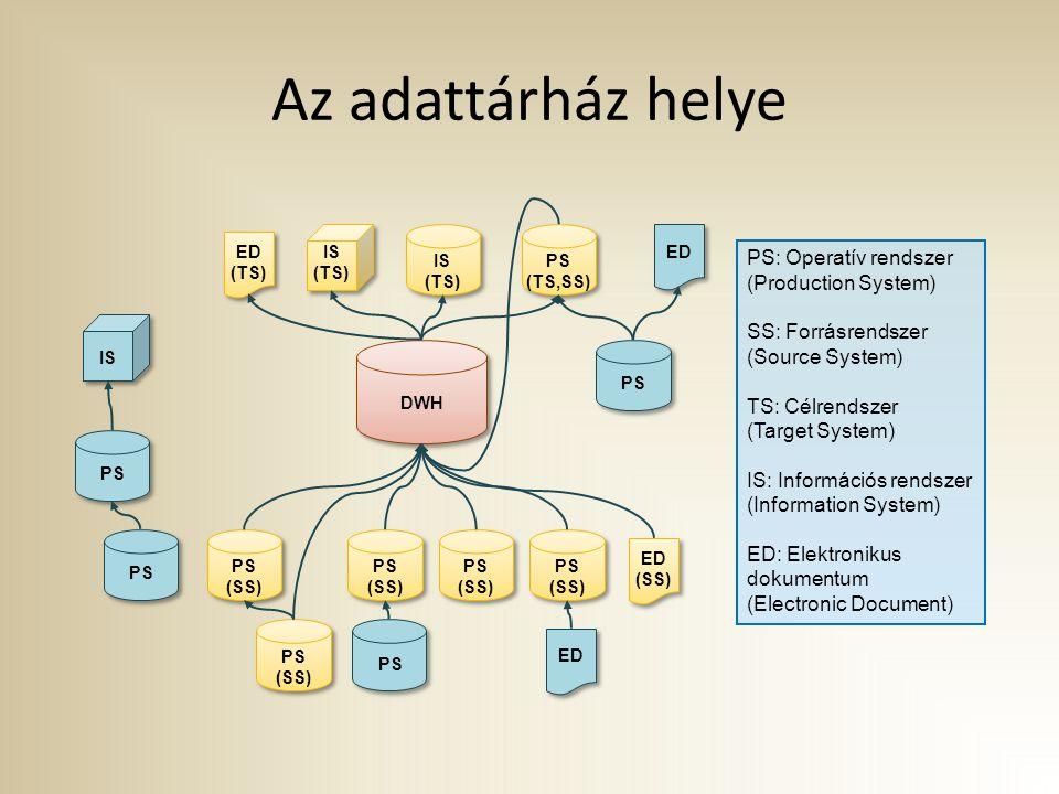 Az adattárház helye DWH PS (SS) IS (TS) ED (SS) PS ED (TS) PS (SS) PS (SS) PS (SS) IS (TS) PS (TS,SS) PS: Operatív rendszer (Production System) SS: Fo