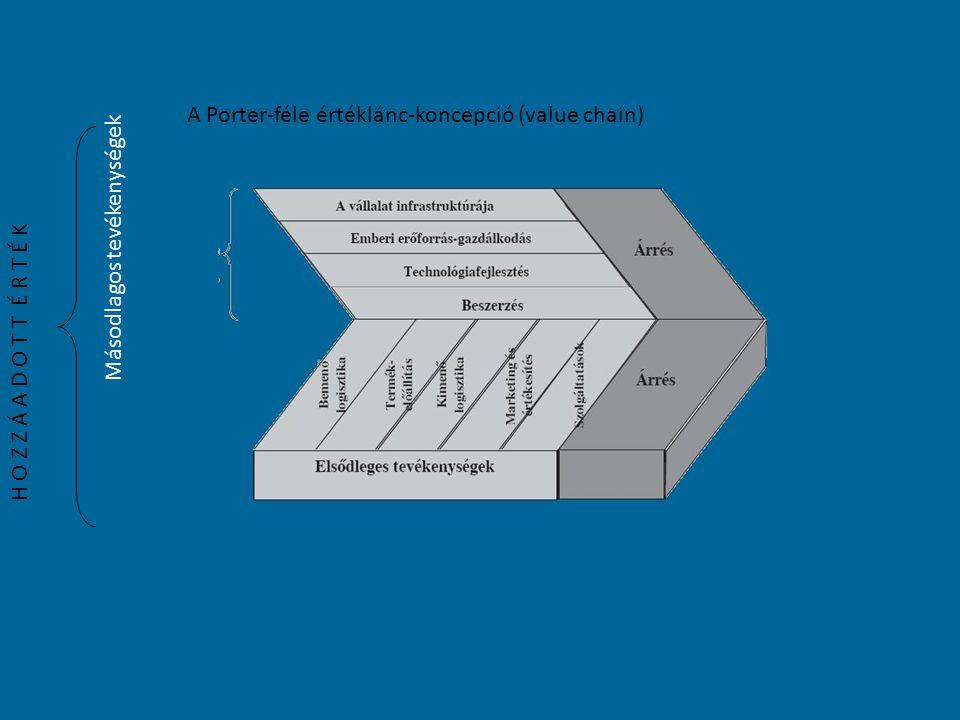 Vállalati küldetés és értékteremtő folyamatok Vállalati kompetenciák Vevői kereslet Értékteremtő folyamatok Mit?Miképp?Kinek?