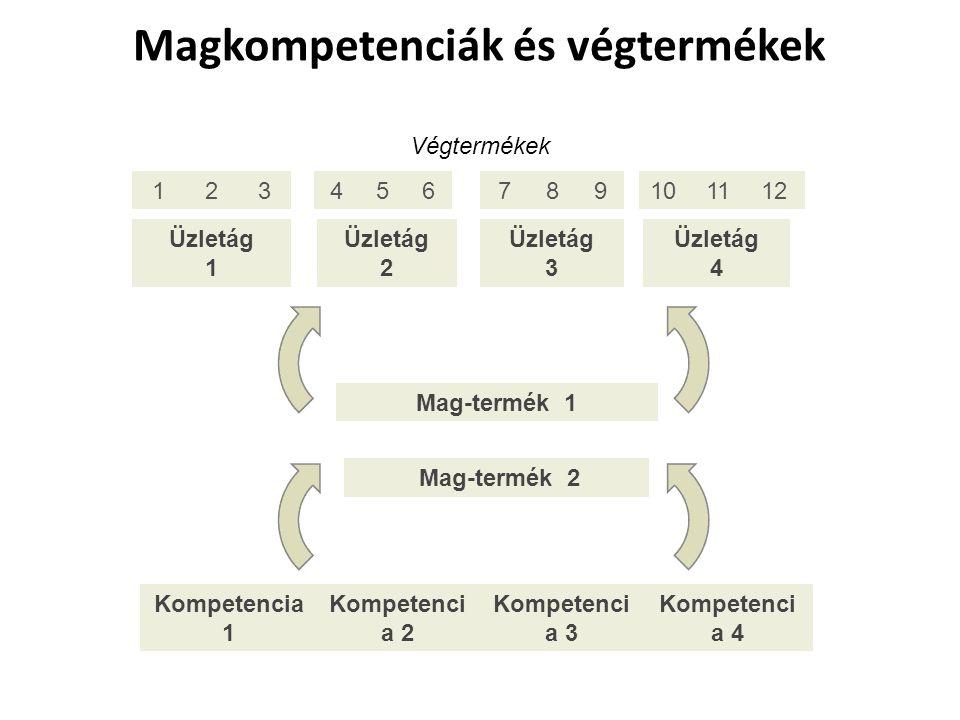 Magkompetenciák és végtermékek Végtermékek 1 2 3 4 5 6 7 8 9 Üzletág 1 Üzletág 2 Üzletág 3 Üzletág 4 Mag-termék 1 Mag-termék 2 Kompetencia 1 Kompetenc