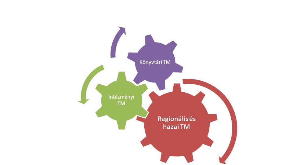 Regionális és hazai TM Intézményi TM Könyvtári TM