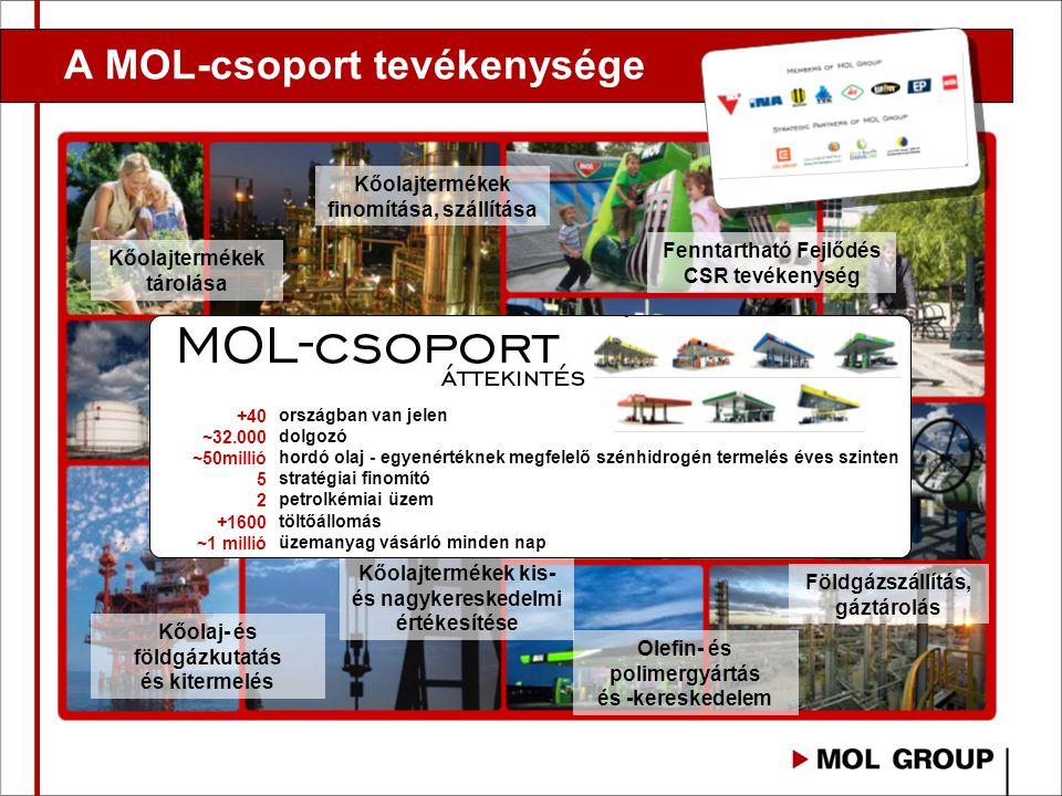 A MOL-csoport tevékenysége Kőolaj- és földgázkutatás és kitermelés Kőolajtermékek finomítása, szállítása Kőolajtermékek kis- és nagykereskedelmi érték