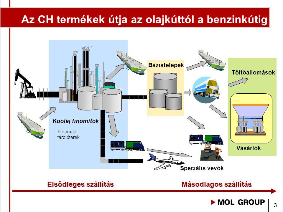 Az CH termékek útja az olajkúttól a benzinkútig Speciális vevők Kőolaj finomítók Finomítói tárolóterek Bázistelepek Vásárlók Töltőállomások Másodlagos