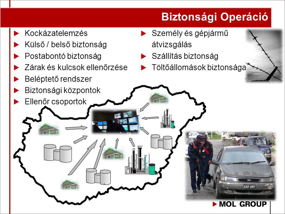 Kockázatelemzés Külső / belső biztonság Postabontó biztonság Zárak és kulcsok ellenőrzése Beléptető rendszer Biztonsági központok Ellenőr csoportok Sz