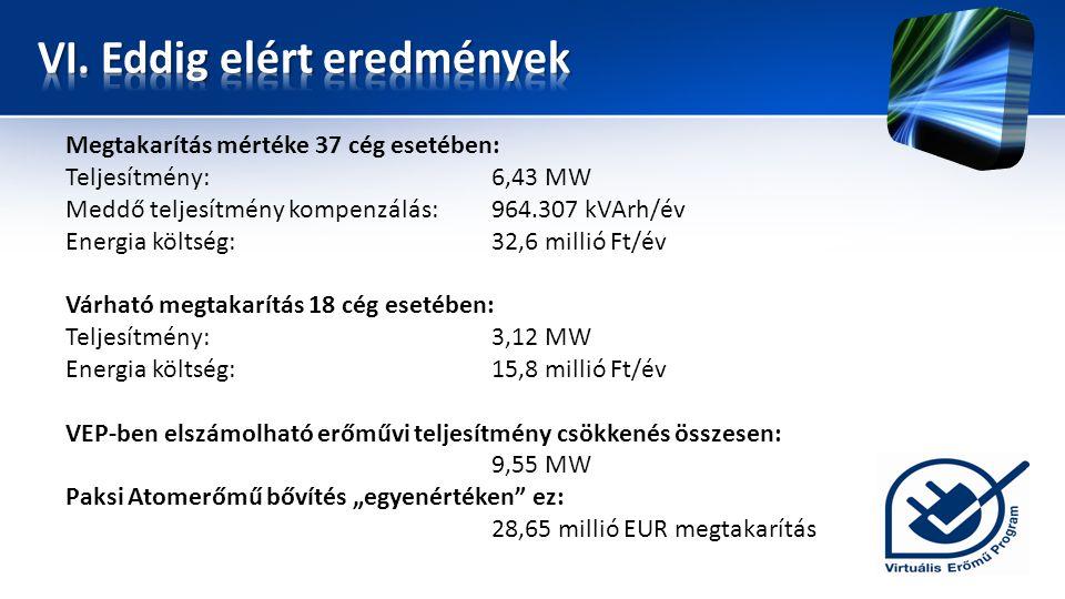 """Megtakarítás mértéke 37 cég esetében: Teljesítmény:6,43 MW Meddő teljesítmény kompenzálás:964.307 kVArh/év Energia költség:32,6 millió Ft/év Várható megtakarítás 18 cég esetében: Teljesítmény:3,12 MW Energia költség:15,8 millió Ft/év VEP-ben elszámolható erőművi teljesítmény csökkenés összesen: 9,55 MW Paksi Atomerőmű bővítés """"egyenértéken ez: 28,65 millió EUR megtakarítás"""