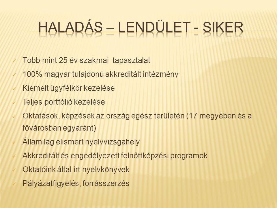  Több mint 25 év szakmai tapasztalat  100% magyar tulajdonú akkreditált intézmény  Kiemelt ügyfélkör kezelése  Teljes portfólió kezelése  Oktatások, képzések az ország egész területén (17 megyében és a fővárosban egyaránt)  Államilag elismert nyelvvizsgahely  Akkreditált és engedélyezett felnőttképzési programok  Oktatóink által írt nyelvkönyvek  Pályázatfigyelés, forrásszerzés