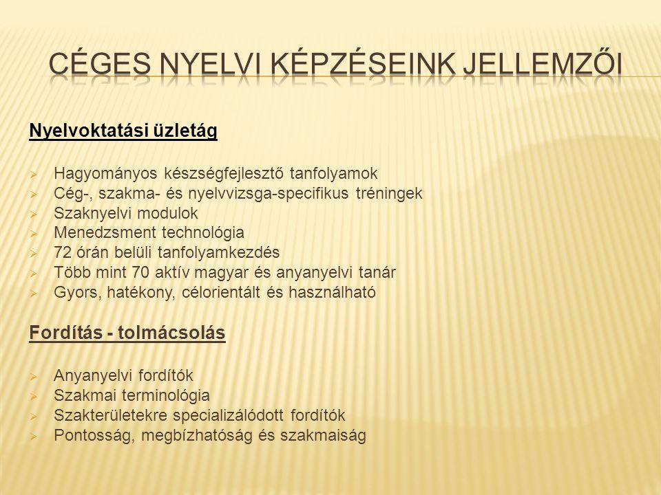 Nyelvoktatási üzletág  Hagyományos készségfejlesztő tanfolyamok  Cég-, szakma- és nyelvvizsga-specifikus tréningek  Szaknyelvi modulok  Menedzsment technológia  72 órán belüli tanfolyamkezdés  Több mint 70 aktív magyar és anyanyelvi tanár  Gyors, hatékony, célorientált és használható Fordítás - tolmácsolás  Anyanyelvi fordítók  Szakmai terminológia  Szakterületekre specializálódott fordítók  Pontosság, megbízhatóság és szakmaiság