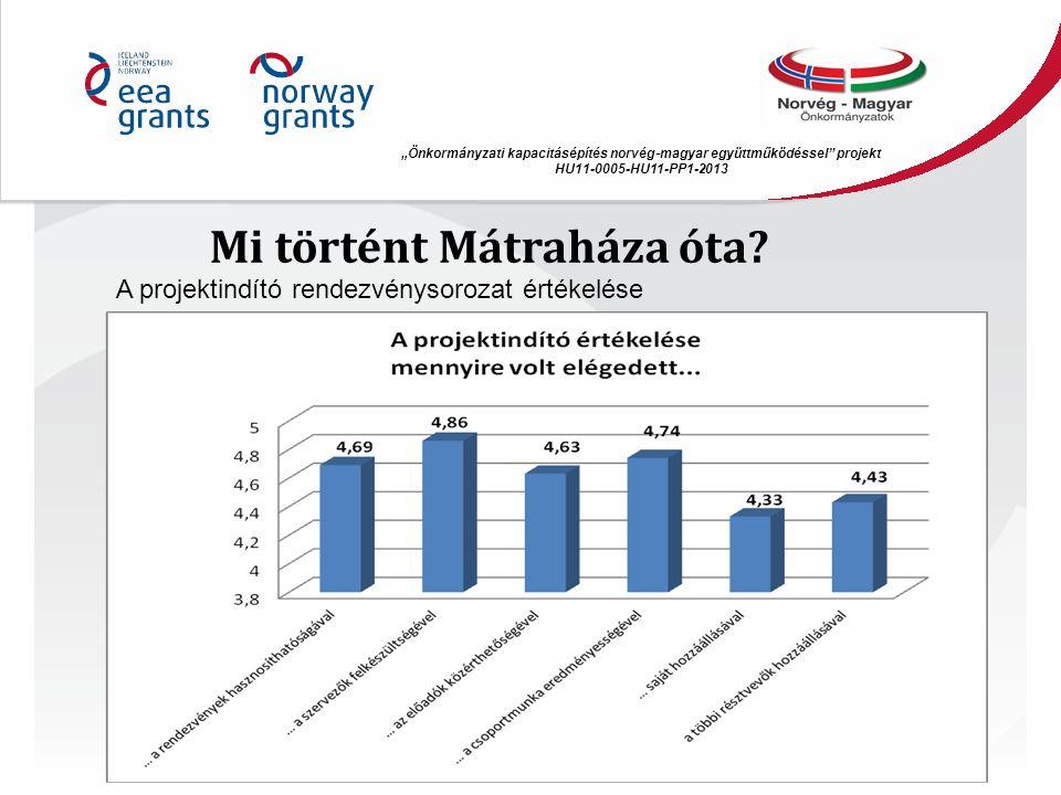 """Mi történt Mátraháza óta? """"Önkormányzati kapacitásépítés norvég ‐ magyar együttműködéssel"""" projekt HU11-0005-HU11-PP1-2013 A projektindító rendezvénys"""
