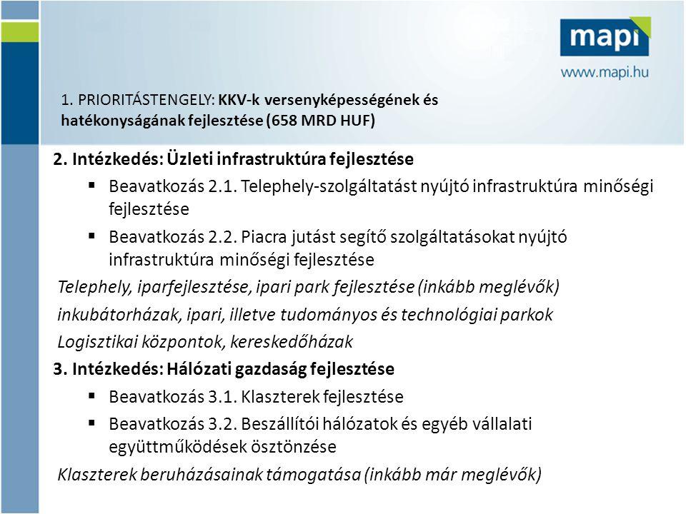 2. Intézkedés: Üzleti infrastruktúra fejlesztése  Beavatkozás 2.1. Telephely-szolgáltatást nyújtó infrastruktúra minőségi fejlesztése  Beavatkozás 2