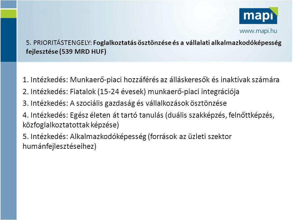 1.Intézkedés: Munkaerő-piaci hozzáférés az álláskeresők és inaktívak számára 2.
