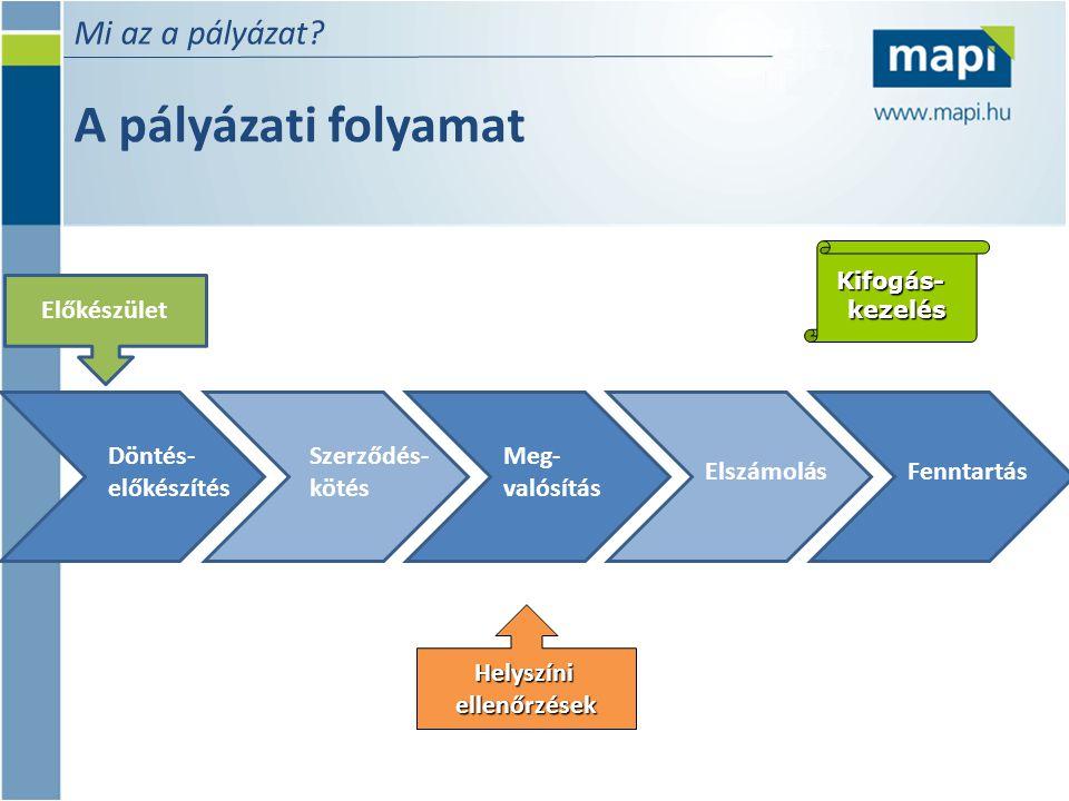 A pályázati folyamat Mi az a pályázat? Helyszíniellenőrzések Kifogás-kezelés Döntés- előkészítés Szerződés- kötés Meg- valósítás ElszámolásFenntartás