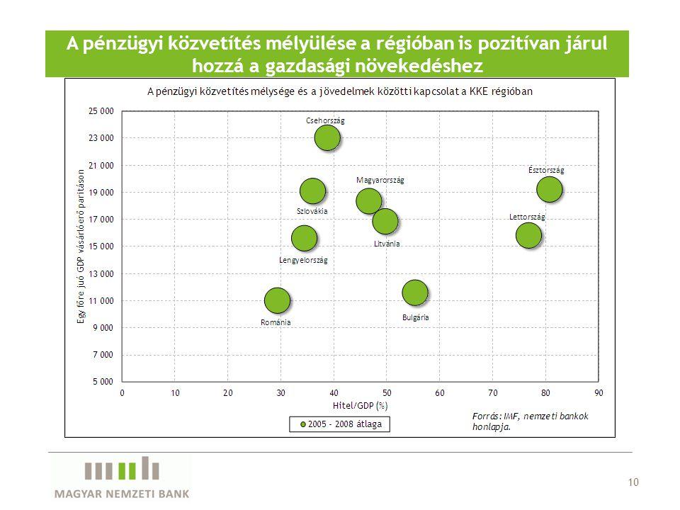 10 A pénzügyi közvetítés mélyülése a régióban is pozitívan járul hozzá a gazdasági növekedéshez