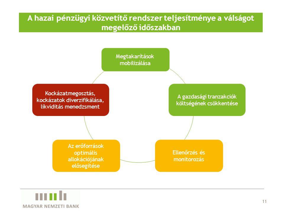 11 A hazai pénzügyi közvetítő rendszer teljesítménye a válságot megelőző időszakban Az erőforrások optimális allokációjának elősegítése Ellenőrzés és monitorozás Kockázatmegosztás, kockázatok diverzifikálása, likviditás menedzsment A gazdasági tranzakciók költségének csökkentése Megtakarítások mobilizálása