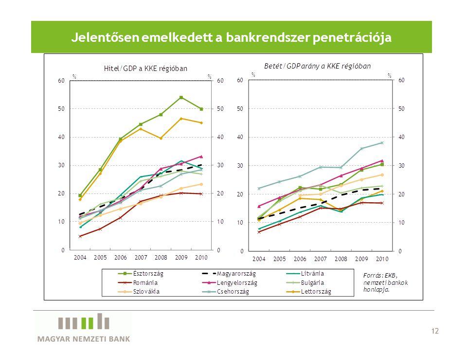 12 Jelentősen emelkedett a bankrendszer penetrációja