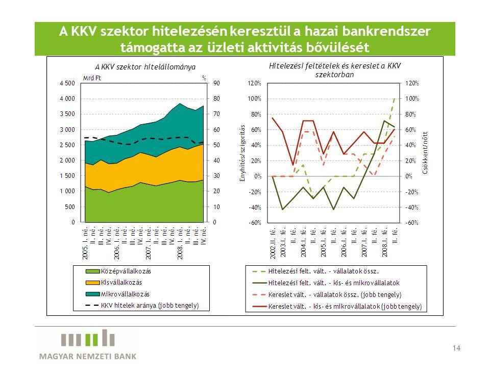 14 A KKV szektor hitelezésén keresztül a hazai bankrendszer támogatta az üzleti aktivitás bővülését