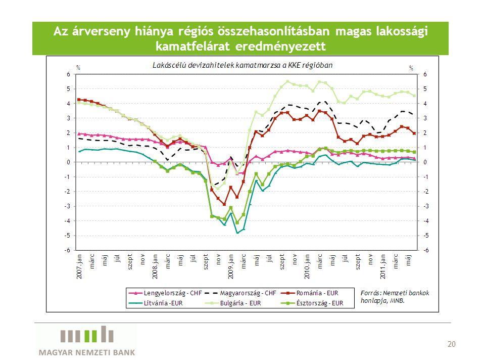 20 Az árverseny hiánya régiós összehasonlításban magas lakossági kamatfelárat eredményezett